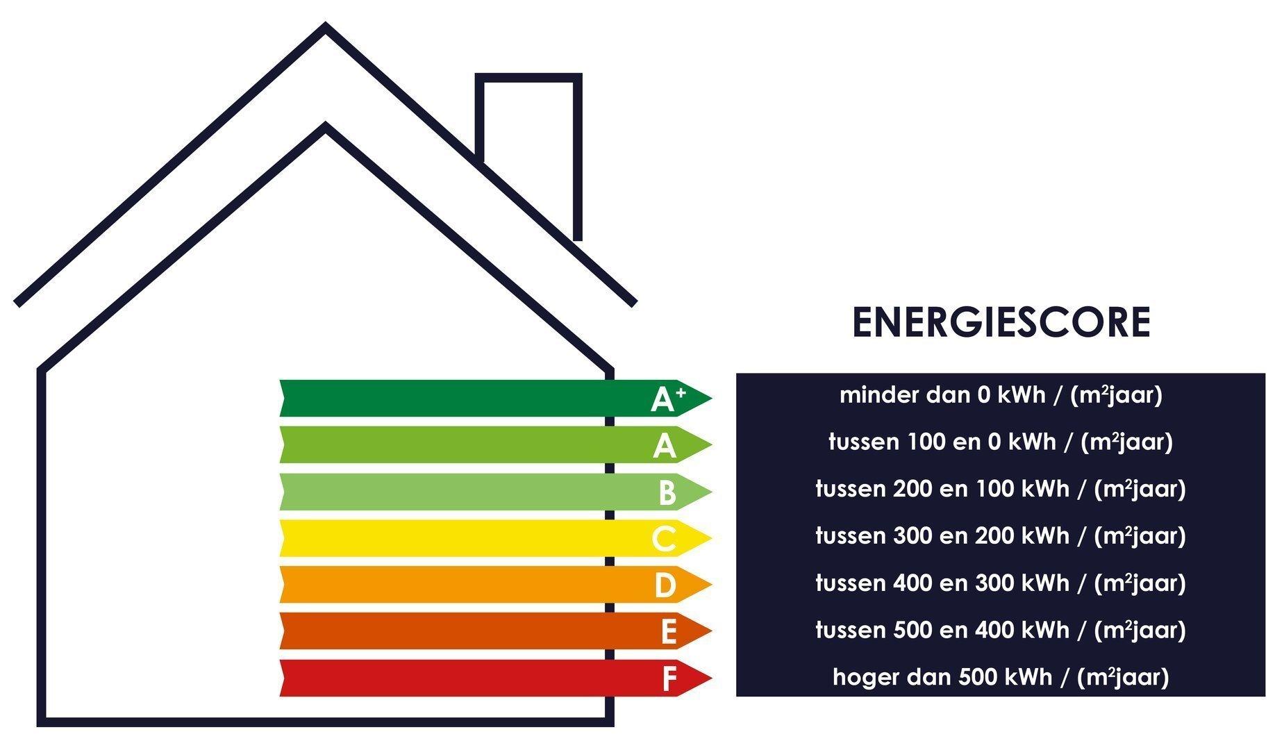 EPC+ nieuwe energiescore energieprestatie